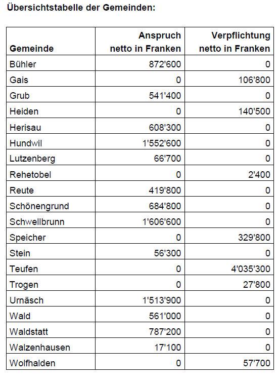 Teufen zahlt 4 mio franken in den finanzausgleich - Amtliche afa tabelle 2016 ...